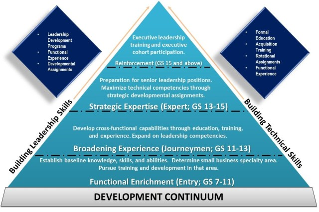 Small Business Career Field Continuum Model