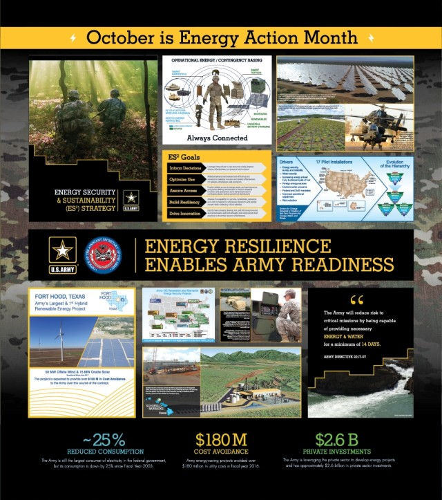 October - Energy Action Month