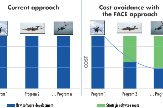 Figure 3 - CUTTING DUPLICATION Reusing software allows DOD to pay just once for software development, and is essential to support rapid, cost-efficient integration of new technologies. (Source: The Open Group)