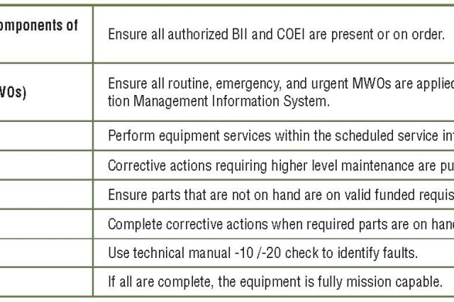 Figure 1. The Army Maintenance Standard.