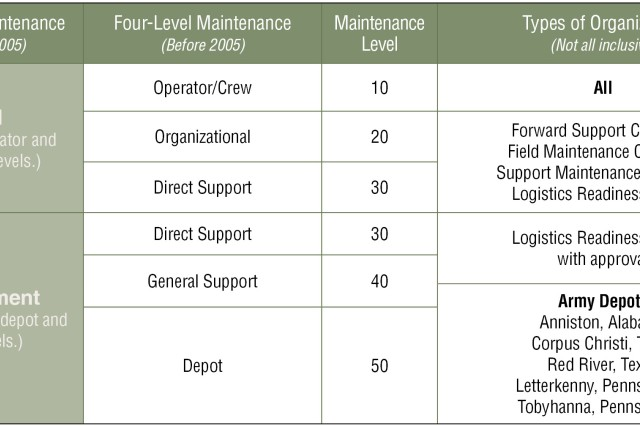 Figure 1. Two-level maintenance realigned maintenance tasks into field-level and sustainment-level maintenance.