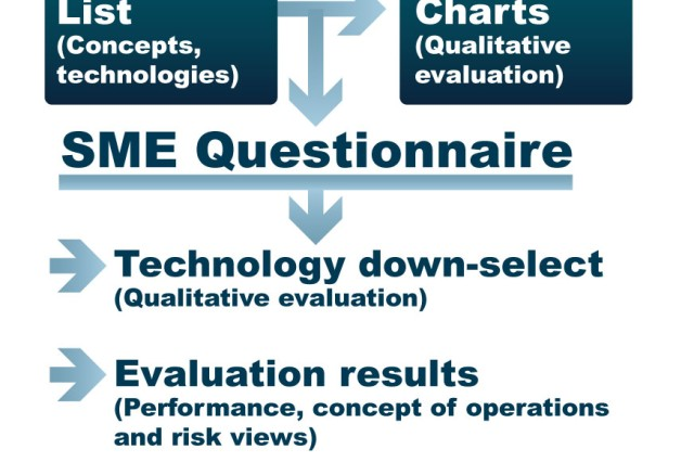 The working group performed market research, conducted technology surveys and talked with SMEs before identifying 160 promising technologies. The list was narrowed to 70 unique technologies for formal evaluation after review.