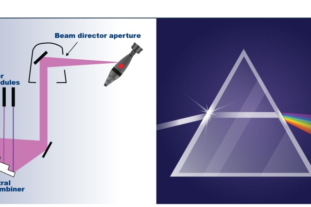 A spectral beam combiner does the opposite of a prism. It combines the different frequencies of each fiber laser module into a single beam. By contrast, when a beam of white light shines into a prism, the prism bends each frequency of light contained within the beam, scattering the white light into multiple beams of various colors.