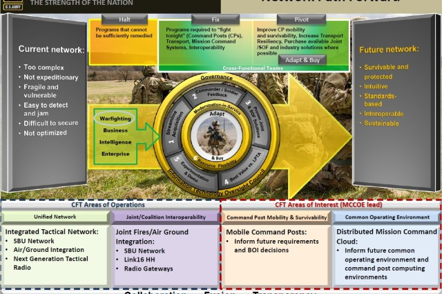 Graphic explaining the Network Cross-Functional Team's strategy to modernize the Army network.
