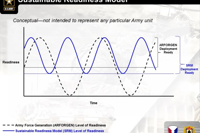 This graphic depicts the differences in level of readiness from the Army Force Generation (ARFORGEN) model to the Sustainable Readiness Model.  (Graphic by Teresa Hutcheson, JMC Public and Congressional Affairs.)