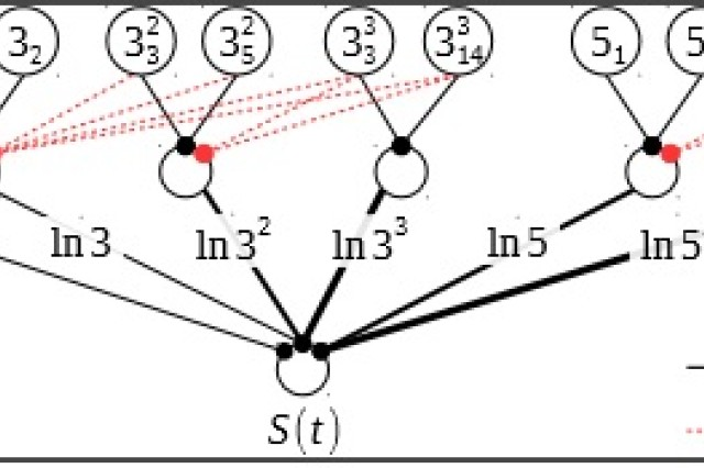 The figure shows the resulting neural network to solve a small problem instance (encryption key to break). The circles represent neurons, black lines denote excitatory synapse connections, and red lines denote inhibitory synapse connections. The network encodes the prime factors of successive polynomial values.