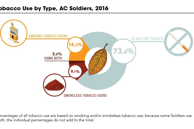 The Health of the Force report quantifies risk factors, such as tobacco use, that can affect readiness. In addition to summarizing data across Active Component Soldiers, the report provides installation-level information.