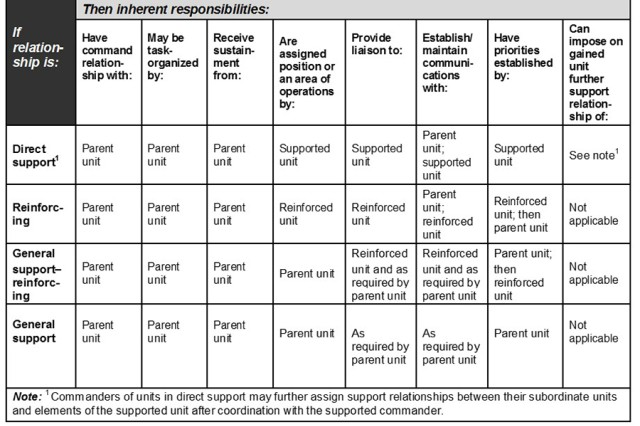 Table B-3 from Field Manual 6-0, Commander and Staff Organization and Operations, describes Army support relationships.