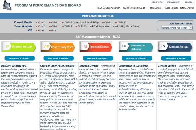 FIGURE 3 - THE COMPLETE PICTURE All information pertaining to the Agile Solution Factory, including performance metrics, is available in real time using the Agile -- Integrated Data Environment, a key element of which is a program performance dashboard. The availability of this slate of information supports full transparency with all stakeholders.