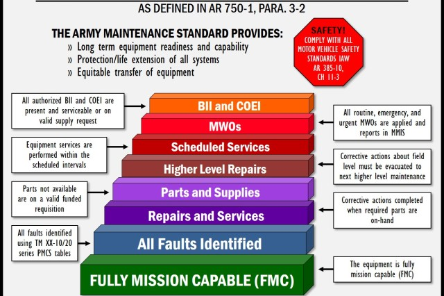 The Army maintenance standard described in Army Regulation 750-1, Army Materiel Maintenance Policy, is defined by the technical manual (TM) 10 series and TM 20 series and by the appropriate or applied technical data plans.