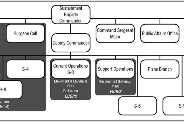 Figure 1. This figure from Army Techniques Publication 4-93, Sustainment Brigade, depicts a sustainment brigade staff structured by modified table of organization equipment.