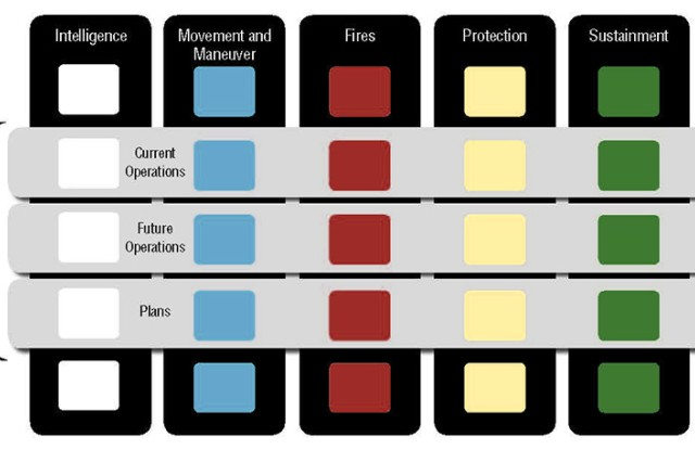 Figure 3. This chart shows how the traditional staff section and warfighting function cell structures are compatible by overlaying the functional and integrating cells onto the sustainment brigade organization chart.
