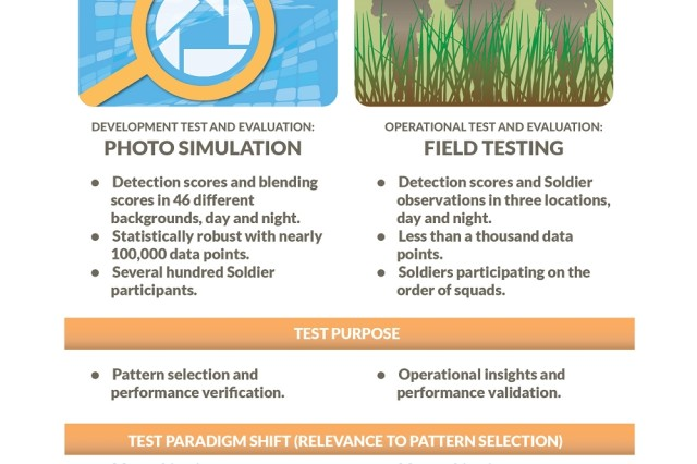 Photo simulation—where a camouflage pattern is viewed and manipulated on a computer—pattern selection has statistically significant data and controls distance, movement, background and brightness. In short, it's a good way to select a camouflage pattern that will protect Soldiers. But senior leadership did not trust the lab tests, which highlights the importance of incorporating a robust, well-designed test plan from the very beginning of an acquisition. (SOURCE The author)