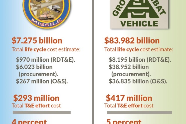 Which program managed its test budget best? It's not as simple as looking at which spent the least amount of money. Different kinds of equipment require different evaluations: testing a missile is always more expensive than testing a vehicle, since the missile is destroyed during the test process and the program goes through many of them. So simply imposing arbitrary caps on dollars spent or percent of total budget allocated to testing is not a smart way to lower acquisition costs, the author explains.