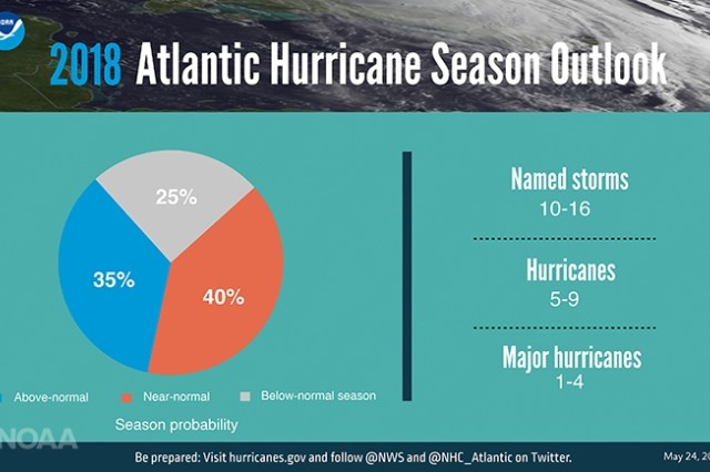 National Oceanic Atmospheric Administration's (NOAA) Climate Prediction Center is forecasting a 75-percent chance that the 2018 Atlantic hurricane season will be near or above-normal.