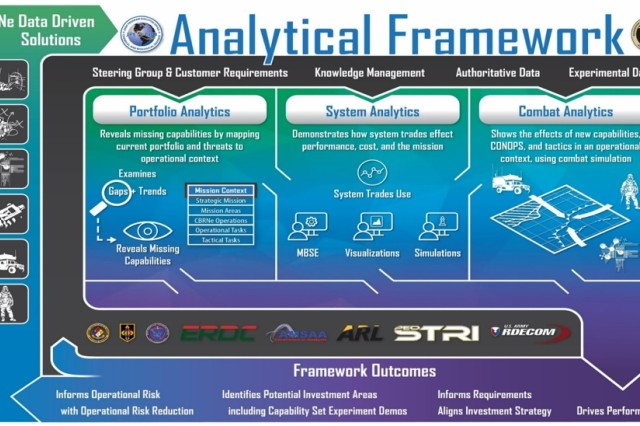 Three key analysis areas—portfolio analytics, system analytics and combat analytics—feed the outcomes of the JPEO-CBRND Analytical Framework. The framework's data-driven analysis can demonstrate for stakeholders which course of action is best and explain why.
