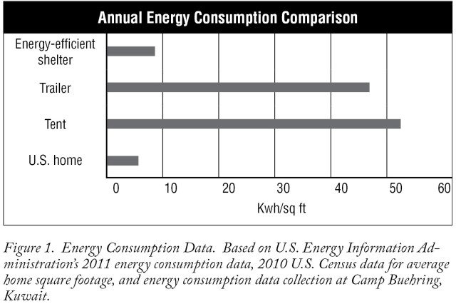 Figure 1. This chart compares data from the U.S. Energy Information Administration's 2011 energy consumption data, 2010 U.S. Census data based on average home square footage, and energy consumption data collected in Kuwait.