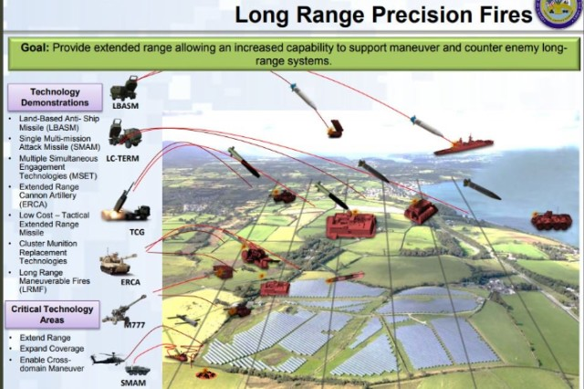 The Army's No. 1 modernization priority is long-range precision fires.