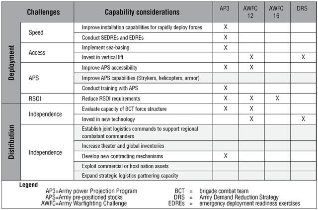 Expeditionary Capability Considerations