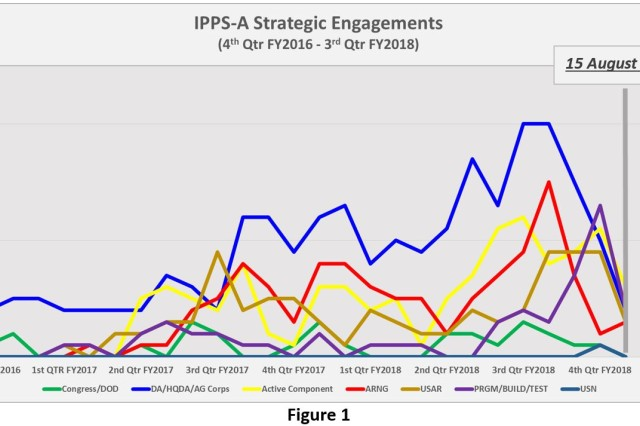 This graph shows IPPS-A strategic engagements across a variety of stakeholders from 4th quarter fiscal year 2016 to 3rd quarter fiscal year 2018.