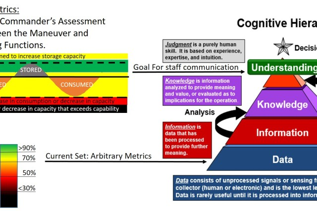 Figure 1. The current logistics status reporting system allows data to masquerade as knowledge because it assigns color codes to percentages. Commanders use this unanalyzed data to make important decisions. Using situation-focused metrics assessed by lower-level commanders would be more effective.