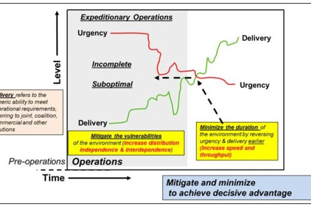 This figure describes the relationship of the characteristics of expeditionary operations. The gray window describes expeditionary operations defined by a high level of urgency and a lower level of delivery. The inverse relationship between these two components contributes to the environment's characteristics of being incomplete and suboptimal.