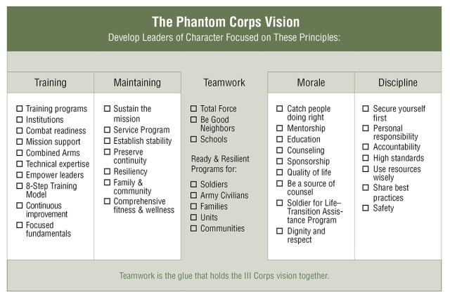 Figure 2. This chart outlines the III Corps vision and its five pillars.