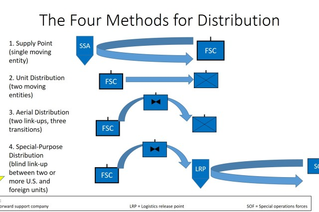 Figure 1. The 593rd Expeditionary Sustainment Command divided distribution into four dimensions (the ways) of distribution, instead of using the commonly known methods of distribution, such as supply point, unit, and throughput distribution (the means). Distribution methods imply who executes distribution, whereas distribution dimensions reflect how a unit will execute it.