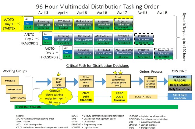 Figure 3: The 96-hour distribution targeting cycle is compared with the battle rhythm and critical path of the 593rd Expeditionary Sustainment Command. This comparison originated as part of an effort to prioritize distribution in the operations process and ensure that every meeting maintained inputs and outputs that enabled the commanding general's decisions.