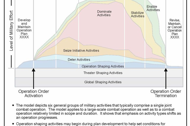 Figure 1. This chart from Joint Publication 3-0, Operations, shows the different phases of a notional joint combat operation and how much military effort is weighted for each activity.