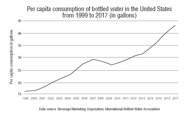 Figure 1. This information from the World Bottled Water Association shows how U.S. water consumption increased from 1999 to 2017.