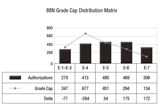 Figure 1. In this grade cap distribution matrix, the line indicates how many military occupational specialty 88N (transportation management coordinator) Soldiers are authorized at each grade, and the bars depict the number of authorizations the Army currently has at each grade.
