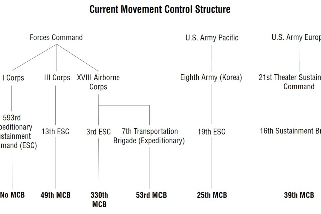 Figure 3. This chart depicts the current task organization of movement control battalions (MCBs) in the Army. The structure could be improved by moving one of the XVIII Airborne Corps' MCBs to I Corps.