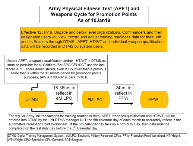 Process Map for APFT and Weapons Cycle for Pomotion Points