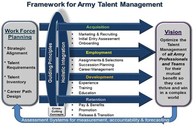 Framework for Army Talent Management. From Talent Management Concept of Operations for Force 2025 and Beyond.