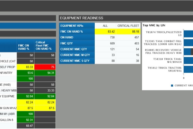 Figure 2 shows the capability to manage readiness information by unit, vehicle type, or fleet within the Army Readiness-Common Operating Picture Commander's Dashboard.