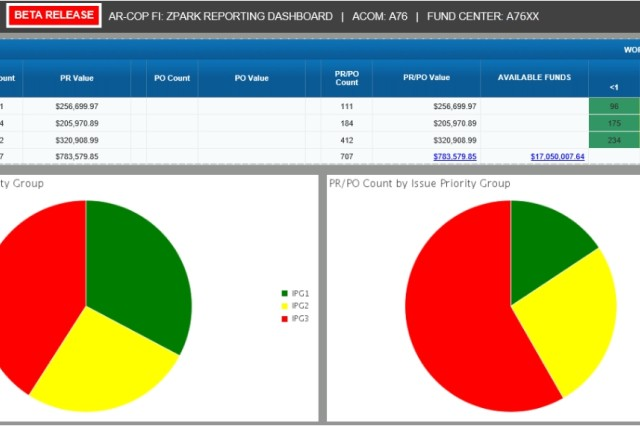 Figure 3 shows class IX (repair parts) requests staged in ZPARK by priority. This view lets the commander know how many days requests have been in their current status.
