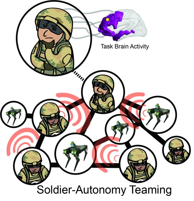 Robots to autocomplete Soldier tasks, new study suggests