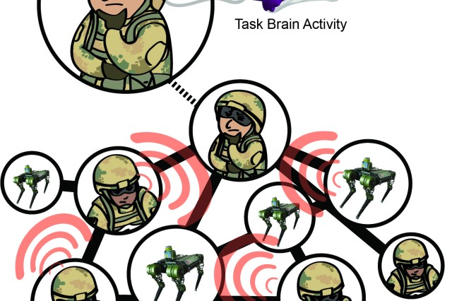 Army researchers are looking for ways to use brain data in the moment to indicate specific tasks Soldiers are performing. This knowledge, they say, will better enable AI to dynamically respond and adapt to assist the Soldier in completing the task.