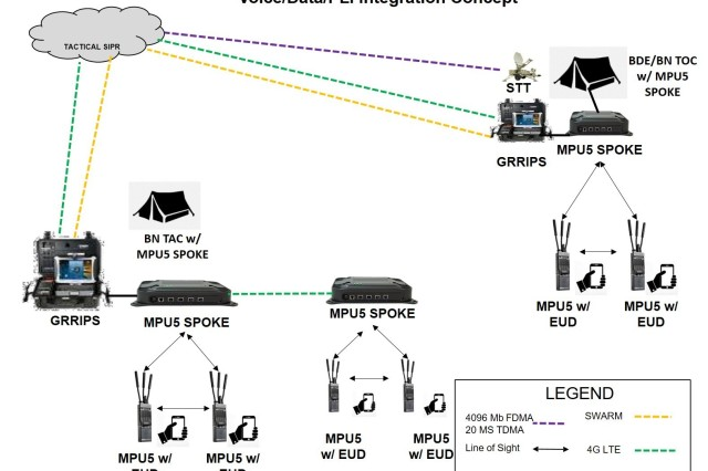 Conceptual design for future integration of MPU5 into BCT tactical network