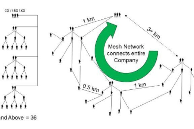 Displays the optimal distances for the digital mesh network