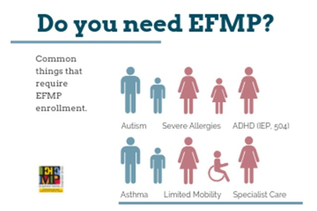 The Exceptional Family Member Program works to assist Military Families that have special medical, housing, educational or personal service needs. Exceptional family members, such as those with asthma, chronic illnesses or autism, can find help getting the proper care and treatment they need. (Graphic By Addison Cruver and Takia Murray)