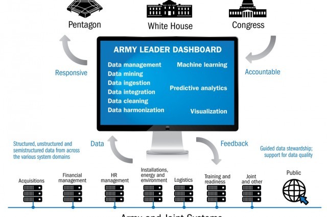 The initial idea for the dashboard was a secure app that Army leaders could check from any approved device to access data across different functions. Because of its potential utility, the concept grew into the Army Leader Dashboard initiative.(Graphic by U.S. Army Acquisition Support Center (USAASC); SOURCE: PEO EIS)