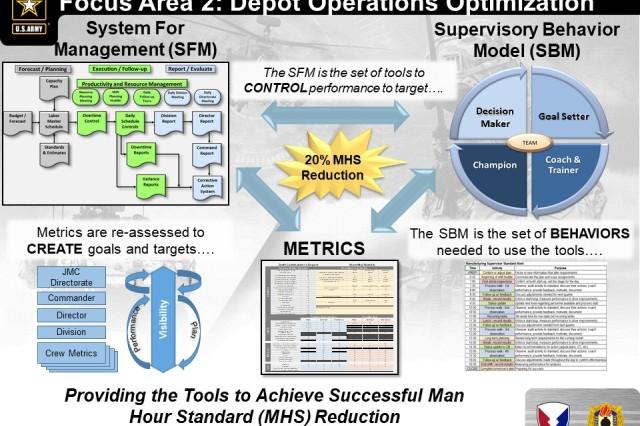 Depot Operations Optimization