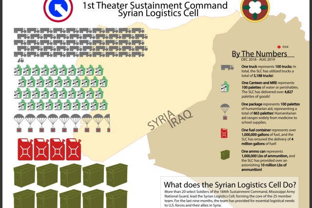 The Syrian Logistics Cell is led by more than 20 select Soldiers of the 184th Sustainment Command, Mississippi Army National Guard, forming the core of the 25 member team. For the last night months the team has provided for essential logistical needs to U.S. forces and their allies in Syria.