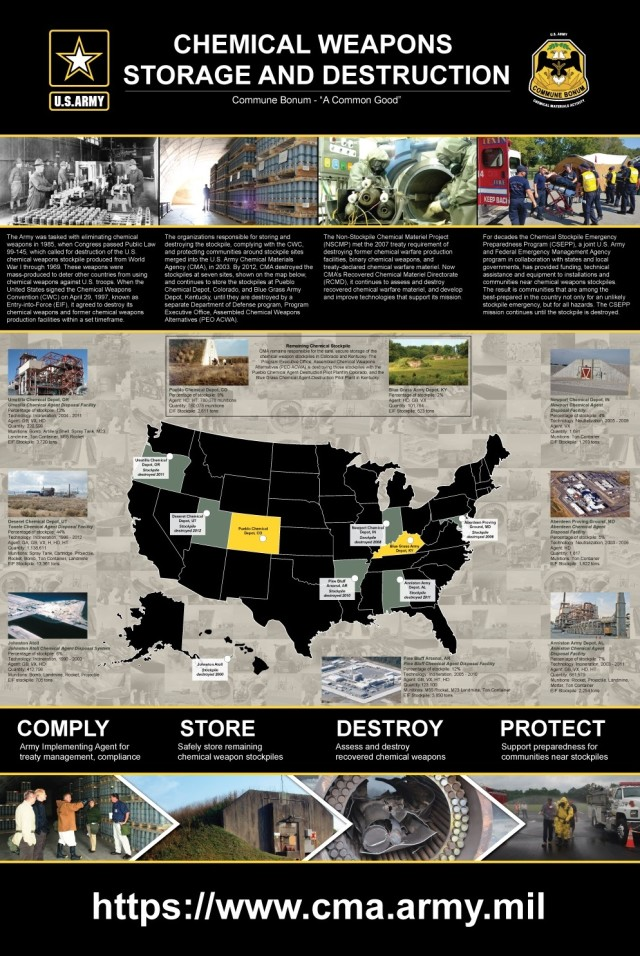 Chemical Corps Museum highlights CMA role in chemical weapons history