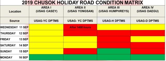 2019 Chuseok Holiday Road Condition Matrix