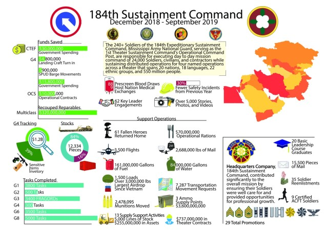 184th ESC EOT Infographic