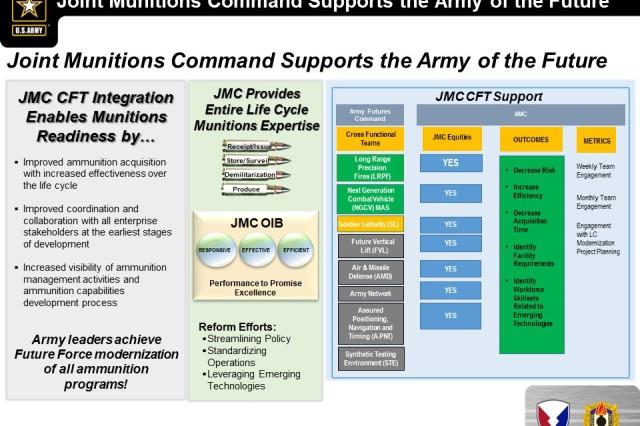 JMC Cross Functional Team integration enables munitions readiness.