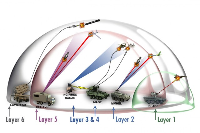 Air and missile defense capabilities are being developed that will create a tiered, layered defense.Layer 1: The Ballistic Low Altitude Drone Engagement is used with the Common Remotely Operated Weapon Station to shoot down unmanned aerial systems. Layer 2: The Multi-Mission High Energy Laser, a laser weapon system integrated onto a combat platform, can engage and destroy incoming munitions and drones. Layer 3 and 4: Maneuver Air Defense Technology interceptor technologies are designed for integration into the Maneuver - Short-Range Air Defense platform to enable a greater level of protection by hitting larger aircraft at increased ranges. Eventually the missile interceptor technologies will operate with next-generation fires radar technology via the network. Layer 5: The High Energy Laser Tactical Vehicle Demonstrator will protect sites from rockets, artillery and mortars, and unmanned aerial systems. Layer 6: Low-Cost Extended Range Air Defense missile interceptor technology will defeat subsonic cruise missiles and lethal unmanned aerial systems, leaving the advanced Patriot interceptors for the more stressing threats. (SOURCE: CCDC)